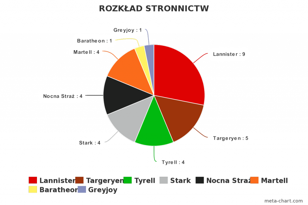 meta-chart